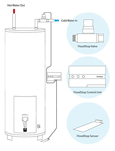New Floodstop Water Heater Auto Shutoff Valve Fs3 4npt V4