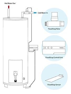 FloodStop Water Heater Auto-Shutoff Valve, FS3/4NPT, V4 Controller, Water  Damage Prevention