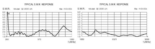 Sirio Antenna SIR-DWBA-300U 300 MHz-3 GHz Discone Wide Band Antenna