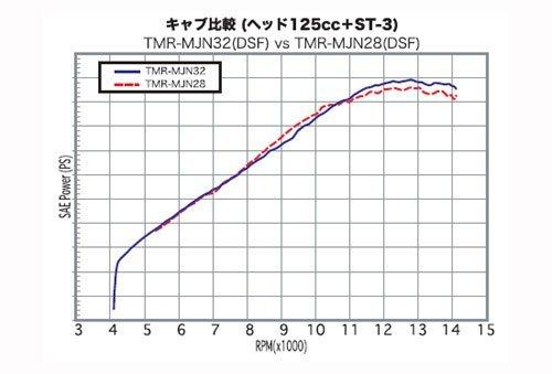 Yoshimura Mikuni TMR-MJN32 carburetor funnel specification Silver body NSF100 778-489-7000