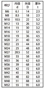 S45Cハイテンションワッシャー 表面処理(三価ホワイト(白)) 材質(S45C) 規格(17X32X4.5) 入数(150)