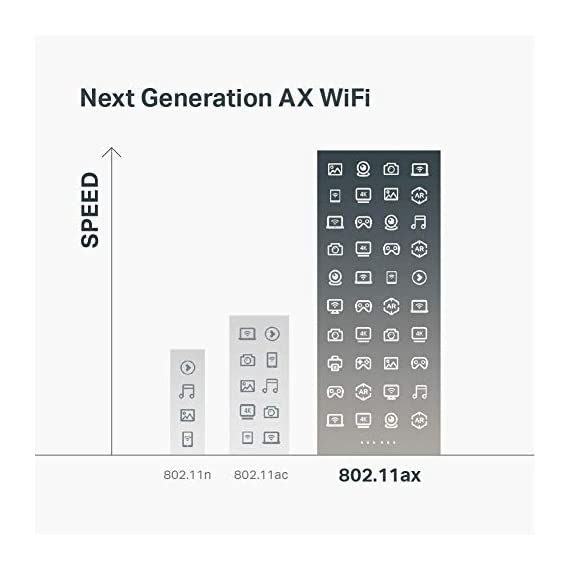 TP-Link WiFi 6 AX6000 8-Stream Smart WiFi Router - Next-Gen 802.11ax, 2.5G WAN Port, 8 Gigabit LAN Ports, MU-MIMO, 1.8GHz Quad-Core CPU, USB 3.0 Ports, Homecare Support(Archer AX6000) 2 Blazing Speed - AX6000 Dual-Band Wi-Fi speed boosted by 1024QAM deliver astonishing wireless speed up to 5952 Mbps: 4804 Mbps (5GHz) and 1148 Mbps (2.4GHz) Ultra Connectivity - 1 × 2.5Gbps WAN port, 8 × Gigabit LAN ports, and 2 × USB 3.0 in Type A and Type C Highly Efficient - OFDMA increases average throughput by 4× in high-density scenarios, compared with an 802.11ac standard router. Downlink and uplink MU-MIMO are both supported