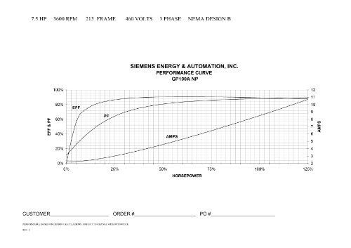 Siemens 1LE21212AA114EA3 7 5-HP 3600 Rpm 208 230/460-volt 213tc General Purpose Electric Motor Nema Premium Efficient Aluminum Frame, Aluminum Rotor by Siemens (Image #4)