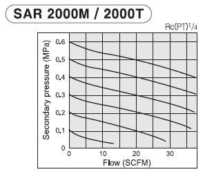 PneumaticPlus SAR2000M-N02BG Miniature Air Pressure Regulator 1/4'' NPT - Gauge, Bracket by PneumaticPlus (Image #3)