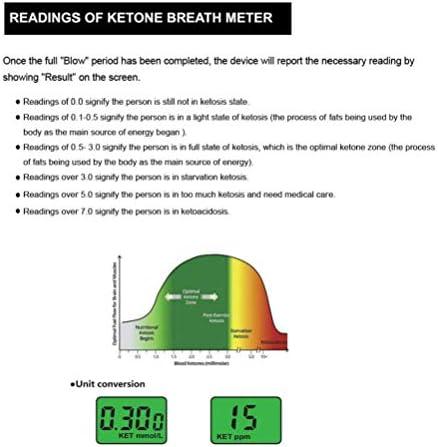 Ketone Breathalyzer, Ketogenic Breath Ketosis Breath Ketone Analyzer with 10 Mouthpiece(White) 4