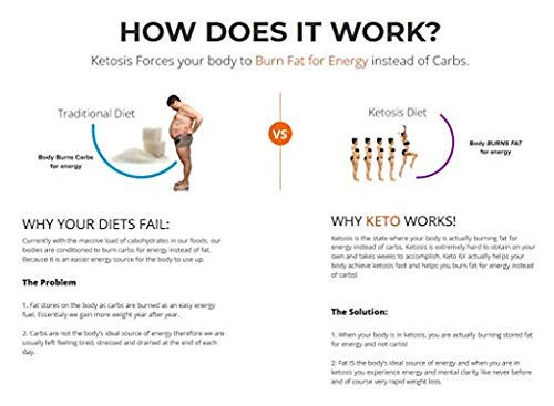 Keto Diet Pills - (1200mg 90 Day Supply) Weight Loss Fat Burner for Women & Men, Perfect Exogenous Ketones Supplement Burners by Keto Extra Strength 1200 (Image #2)