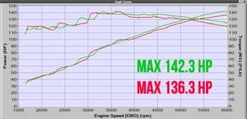 CORKSPORT 2014 CorkSport Mazda Performance Axm-6-117-51111