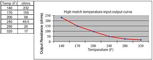 "high match Water or oil temp temperature sender 1//8/"" thread cut to length"