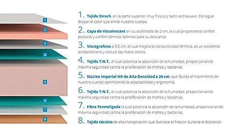 Colchón Viscografeno Imperial Deluxe 30cm Todas las Medidas (80x180): Amazon.es: Hogar