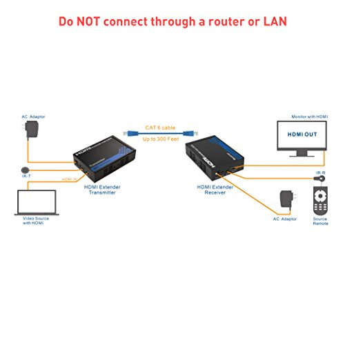Cable Matters HDMI Extender over Ethernet Cable (HDMI over