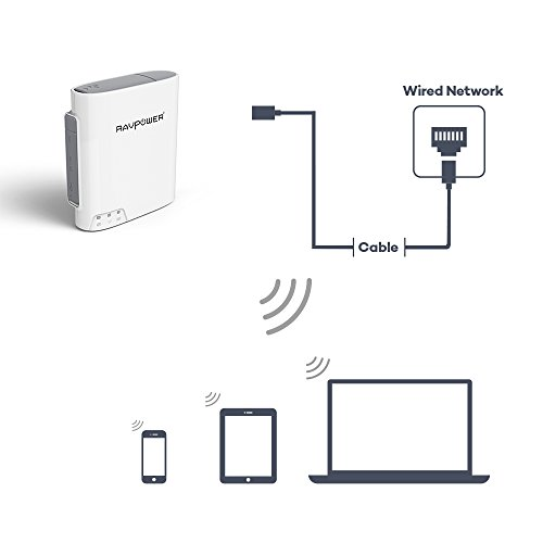 ravpower filehub  wireless travel router  access point micro sd card usb reader hard drive
