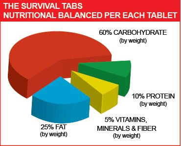 Survival Tabs 60-day Food Supply Emergency Food Ration 720 tabs Survival MREs for Disaster Preparedness for Earthquake Flood Tsunami Gluten Free and Non-GMO 25 Years Shelf Life - Strawberry Flavor by The Survival Tabs (Image #4)