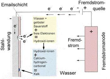 Fremdstromanode Titananode f/ür Warmwasserspeicher bis 500 Liter Speicherinhalt /…