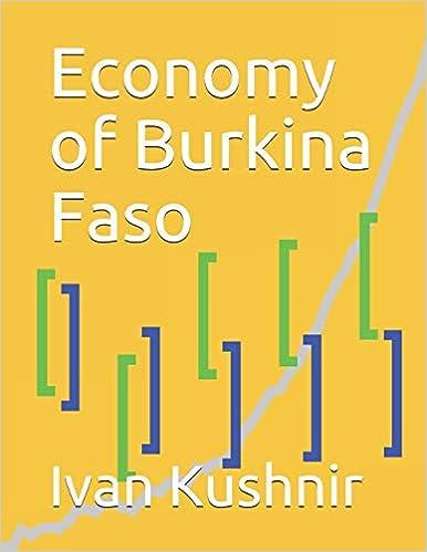 Economy of Burkina Faso