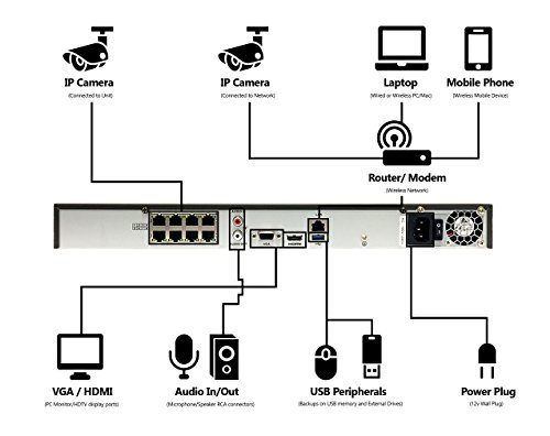 LaView 4 1080P IP Camera Security System, 8 CH 1080P IP PoE NVR w/2TB HDD and 4 2MP Bullet Surveillance Camera by LaView (Image #3)