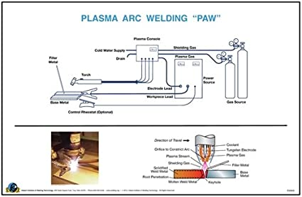 Amazon Com Plasma Arc Welding Paw Wall Poster Everything Else