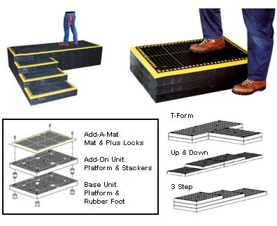 Structural Plastics Add-A-Level Modular Work Platform - 96X24'' - Add-On Platform