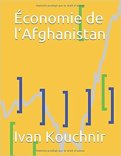 Économie de l'Afghanistan