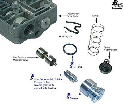 (Sonnax Line Pressure Modulator Valve & Sleeve .427 E4OD AX4N 4R100)