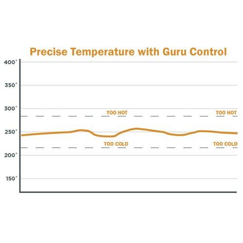 Amazon Cyberq Cloud Bbq Temperature Controller 1 Digital Meat