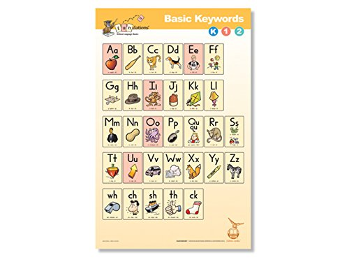 - Fundations® BASIC KEYWORDS POSTER K-1-2