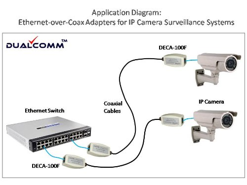 Coaxial Cable To Ethernet Adapter : Dualcomm ethernet over coax eoc adapters deca