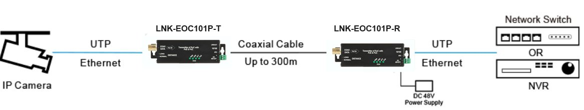 E-link micro-type 10/100Base-TX PoE) Ethernet sobre cable coaxial ...