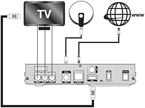 Comparativa: sintonizadores receptor satélite