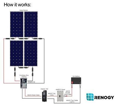 amazon com renogy 1200 watt monocrystalline solar cabin kit for