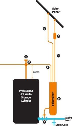 Calentador de agua Solar Solasyphon intercambiador de calor: Amazon.es: Bricolaje y herramientas