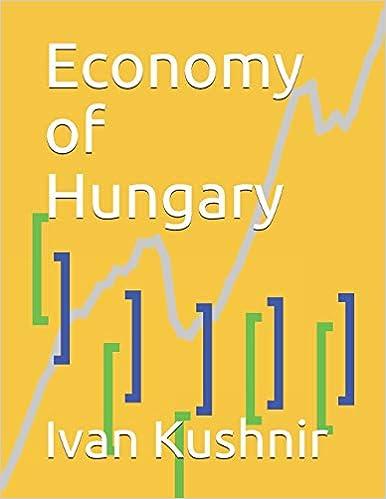 Economy of Hungary