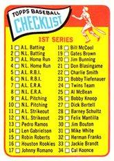 Topps Baseball Checklist (1965 Topps Regular (Baseball) Card# 79 Checklist 1-88 (61 cannizzaro) VG Condition)