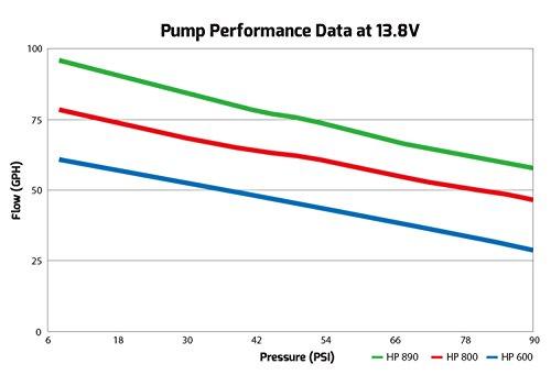 Holley hp 125 fuel pump