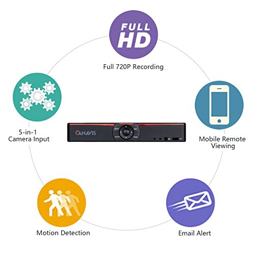 Buy standalone security dvr