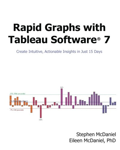 Rapid Graphs With Tableau Software 7  Create Intuitive  Actionable Insights In Just 15 Days