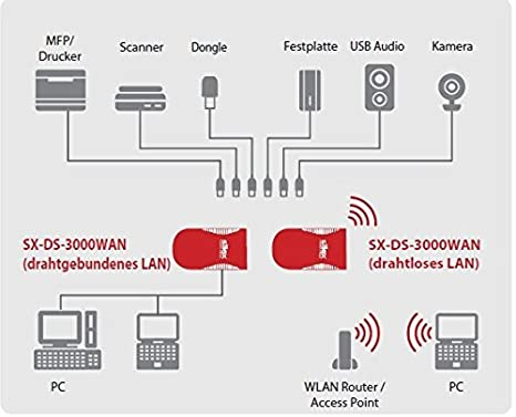 SILEX SX-DS-3000WAN USB Device Server mit: Amazon.de: Computer & Zubehör