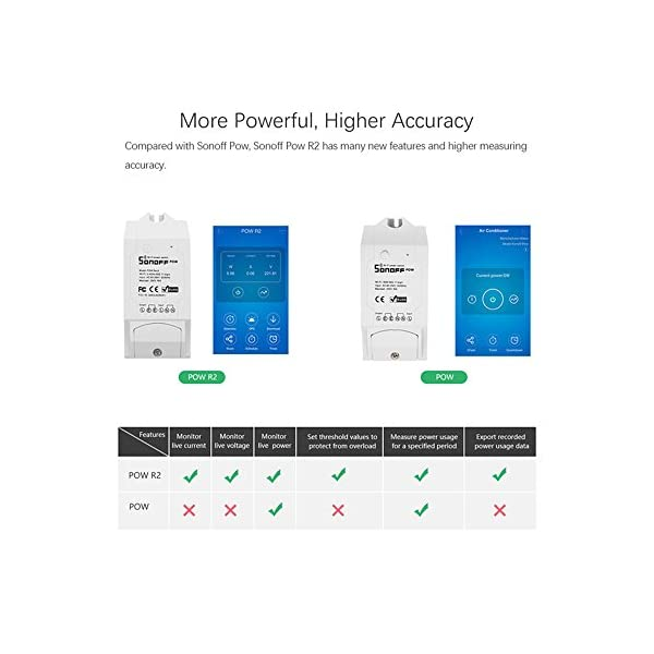 yunlink Sonoff Pow R2 15A luce di telecomando Wi-Fi Smart Power Monitor Protezione sovraccarico Schedul Recensisci per… 4 spesavip