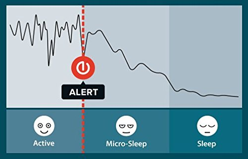 Anti Sleep Alarm for Drivers. Warns up to 5 Minutes Before Drowsiness. Beep and Vibration Doze Alert. Car Truck Safety Driving Warning Device. Stay Awake Nap Detector Technology Alertness System by Stopsleep (Image #7)
