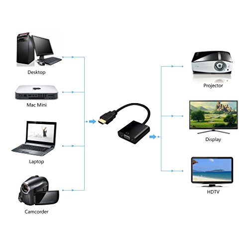 HDMI a VGA con Cable convertidor de salida de Audio adaptador de Audio para HDTV PC PS3 Xbox