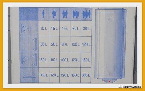 50 L Liter wandh/ängender Warmwasserspeicher druckfest 230 Volt// 50 Hz inkl Sicherheitsventil