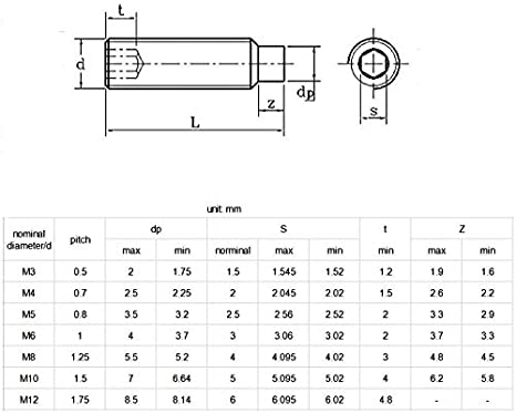 High Tensile 12.9 Dog Point Grub Screws Allen Key Socket Set Screws M3//M4//M5
