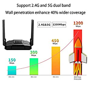 ?2020 Newest? Smart WiFi Router Dual Band Gigabit Wireless Internet Router for Home AC1200 High Speed Internet Router with USB 2.0 & SD Card Slot VPN Server Firewall Parental Control