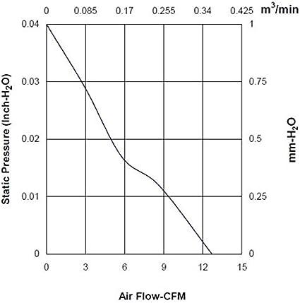 Ventilator Fan 12V 0,27W 60x60x15mm 21,6m/³//h 14,5dBA ; Sunon HA60151V41000UA99