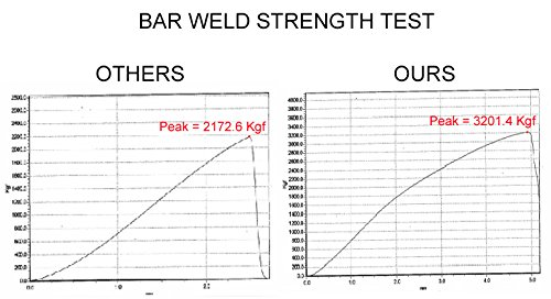 URO Parts 31201603 Rear Sway Bar Link