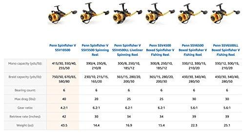 Penn Spinfisher V Spinning Fishing Reel
