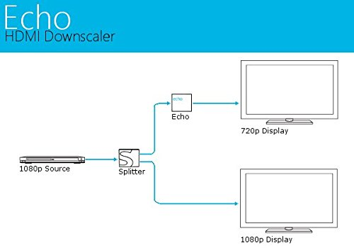 Sewell Echo V2 HDMI to HDMI Upscaler / Downscaler, Pick your output resolution 1080p, 720p, 4K@30Hz by Sewell Direct (Image #3)