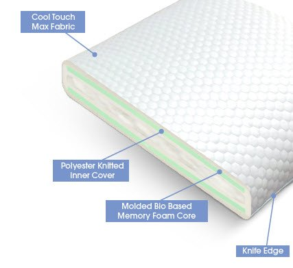 Bio Based Foam - Ice Blue Memory Foam Pillow featuring Bio-Based Foam (Extra Low Profile)