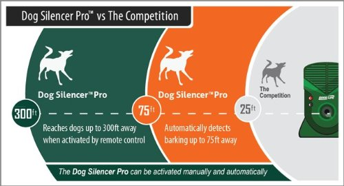 Best Rated Dog Silencer