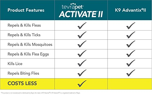 TevraPet Activate II Flea & Tick Prevention for Dogs – Topical, 11-20 lbs by TevraPet (Image #1)