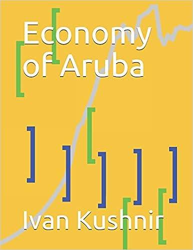Economy of Aruba